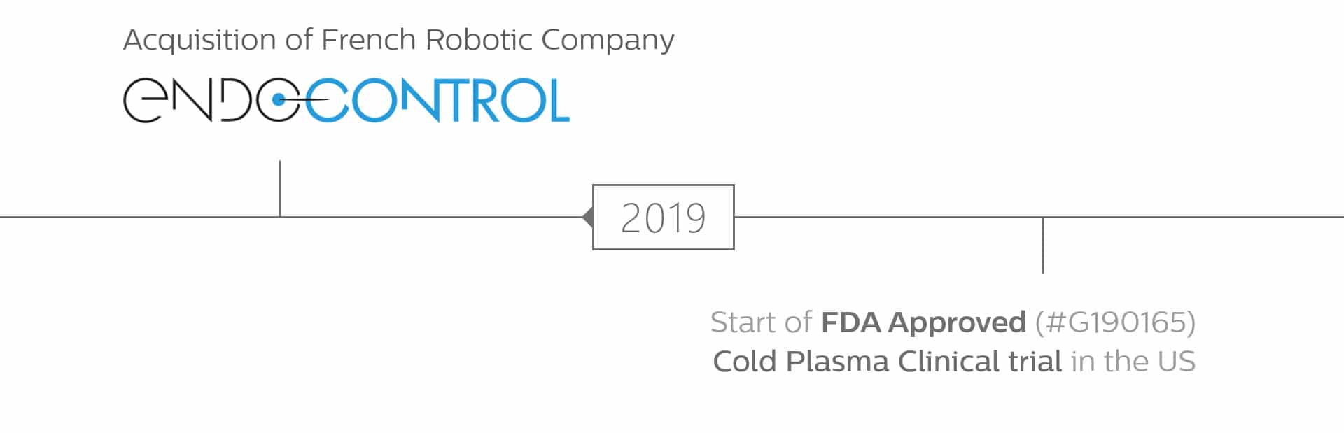 Acquisition of French robotic company, Endocontrol (May 31, 2019)