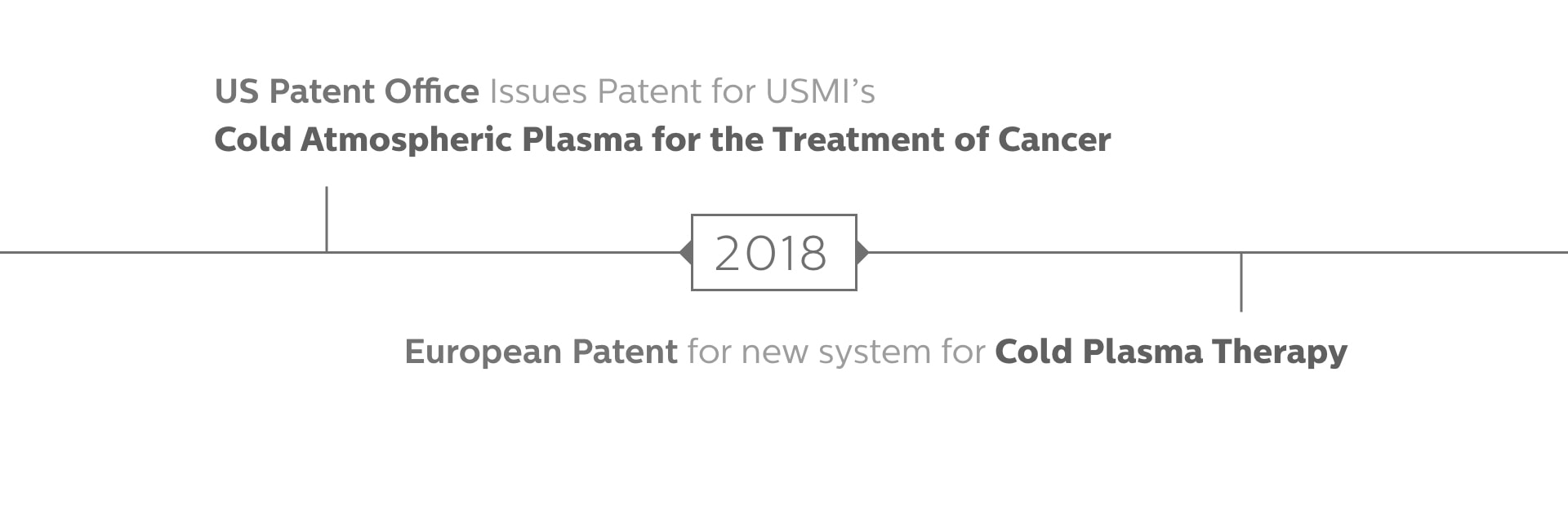 US Patent Office (USPO) to grant patent to USMI for using Cold Plasma for the Selective Ablation of Cancer Cells